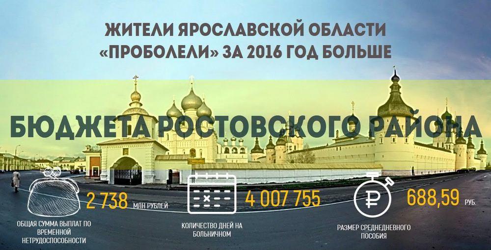 За2016 год ярославцы «проболели» бюджет Ростовского района